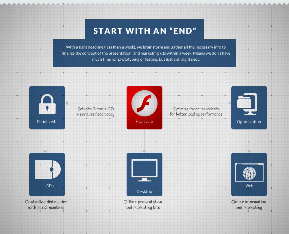 Full flash website, marketing kit, interactive presentation design overview plan