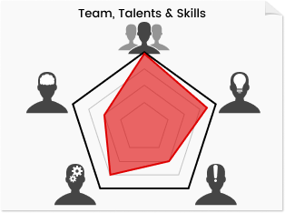 Team, Skills, Talents development Ipoh